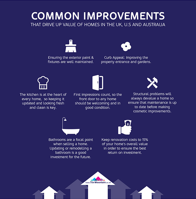 Home Improvements That Add Value To Property: UK Vs U.S Vs